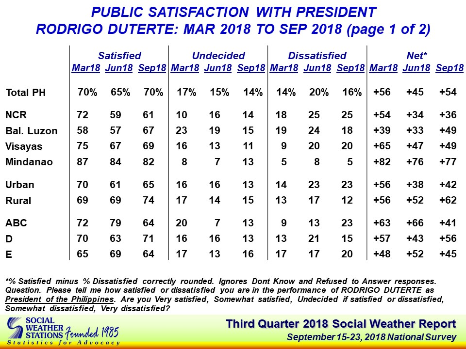 Duterte's trust rating